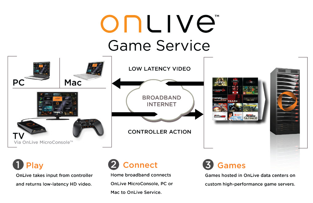 How OnLive Worked